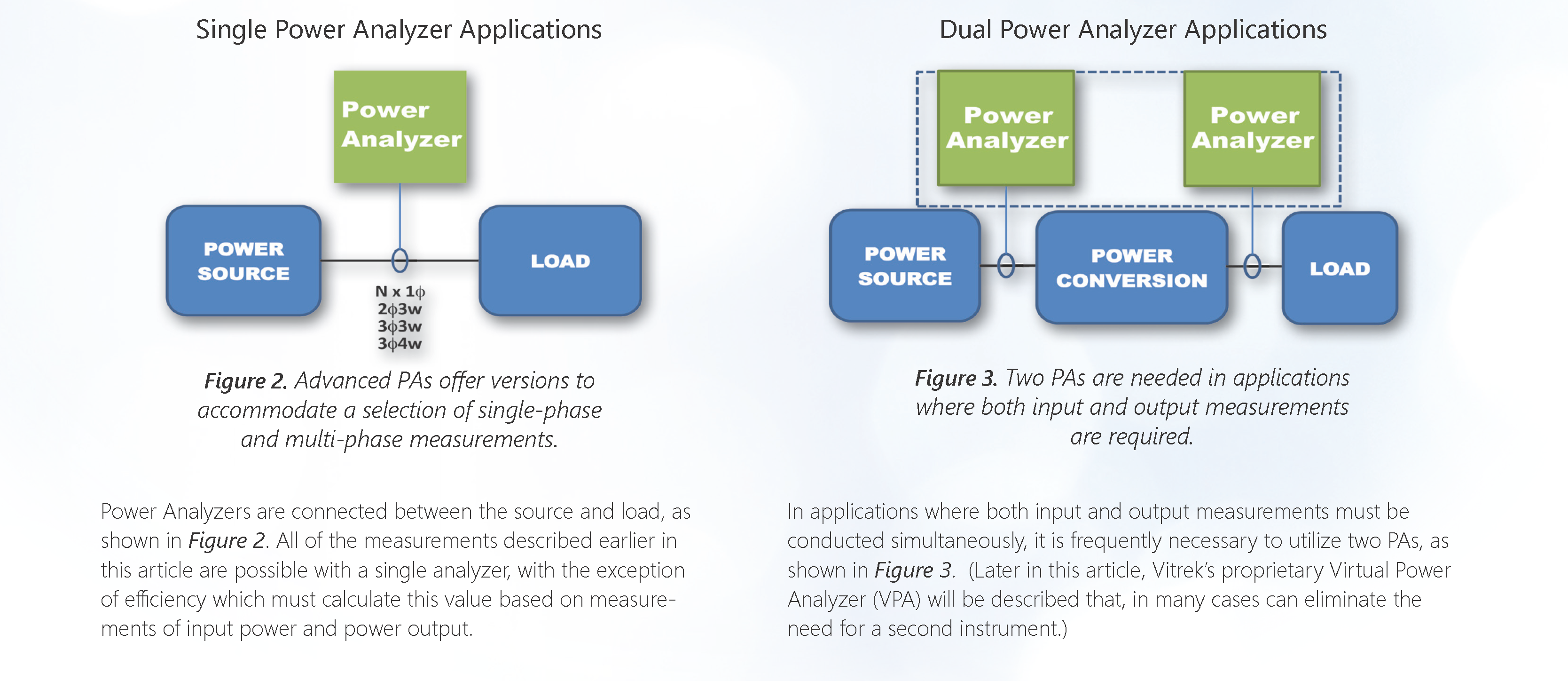 Power Analzyer White Paper Figure 2 & 3