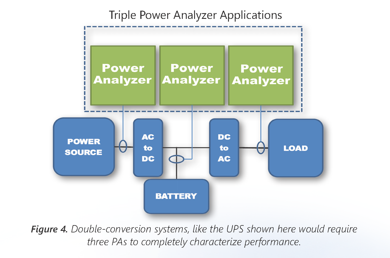 Power Analyzer White Paper Figure 4